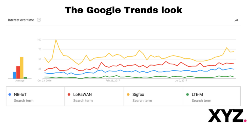 Google Trends - LoRaWAN - XYZ Communications