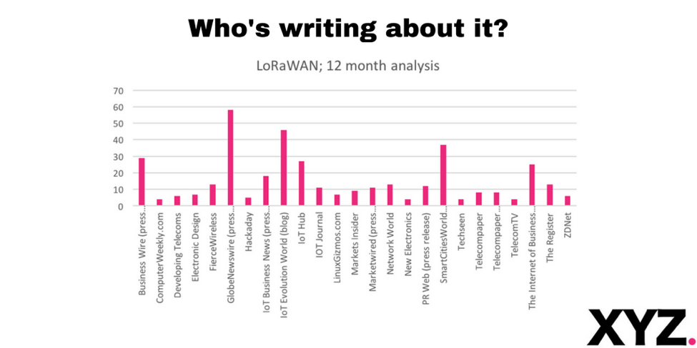 LoRa media analysis - LPWAN - XYZ Communications